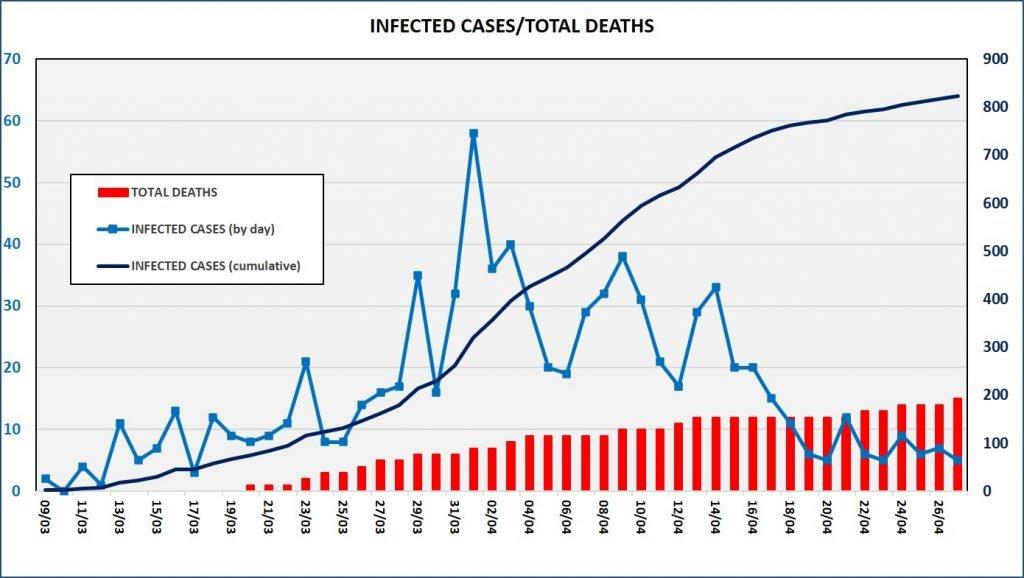 Кипр прощается с коронавирусом? Статистика и факты  : фото 2