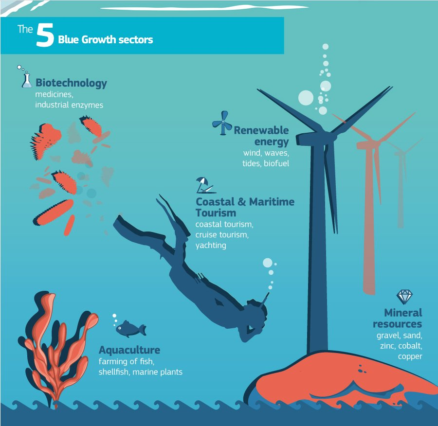 blue growth infographic by the european commission