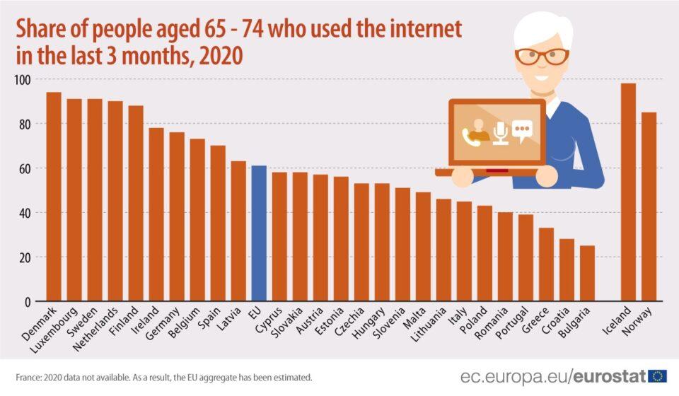 eu fb internet activities