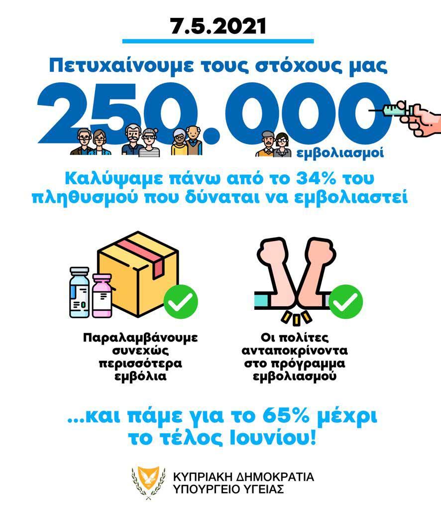 vaccinationcoverage 250000