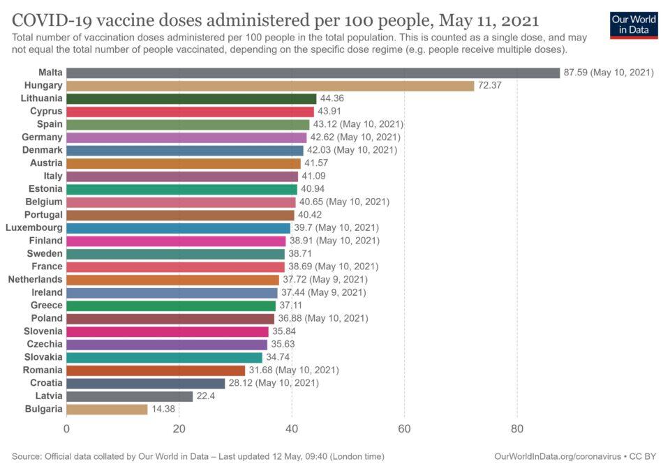 covid vaccination doses per capita