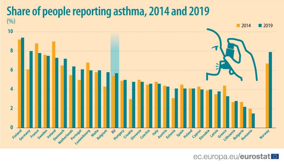 eu news asthma